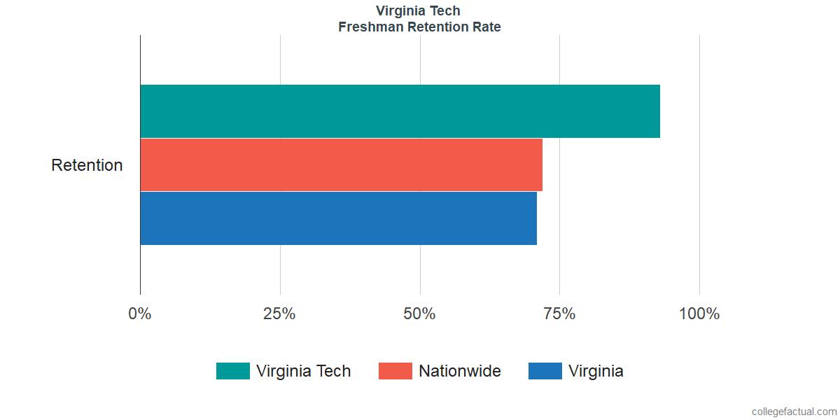 Virginia Tech Graduation Rate Retention Rate