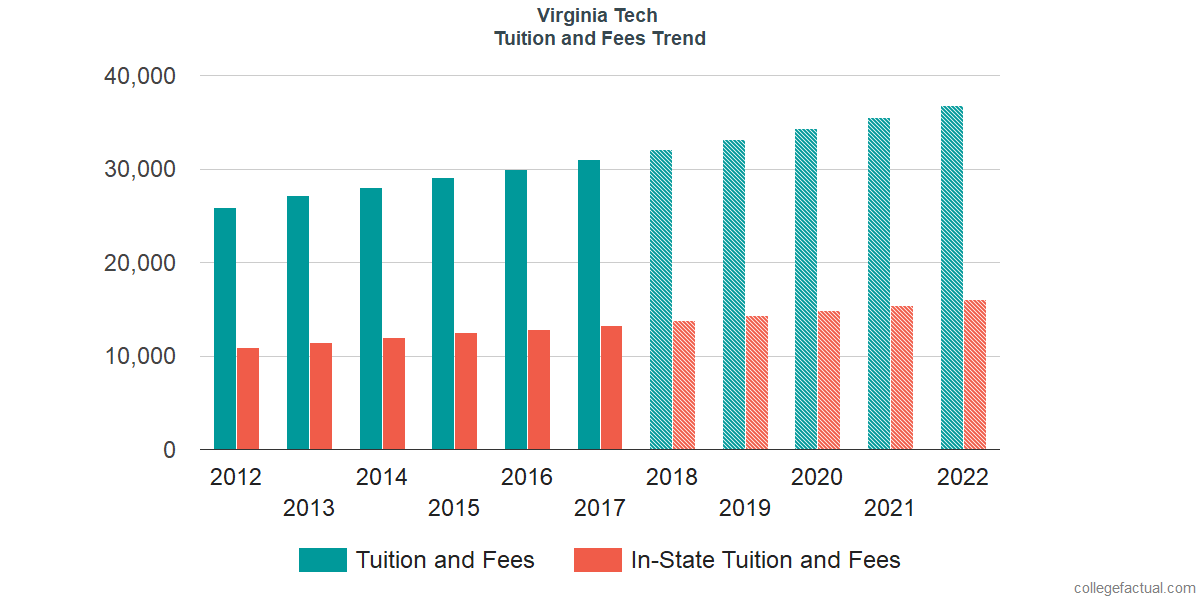 Tuition and Fees Trends at Virginia Tech