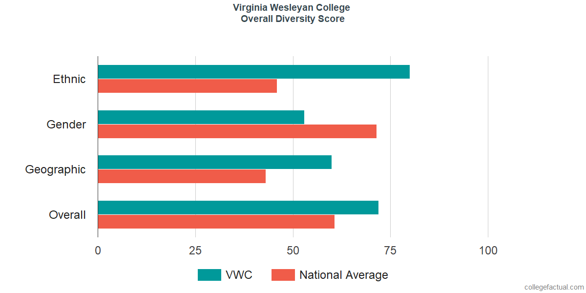Overall Diversity at Virginia Wesleyan University
