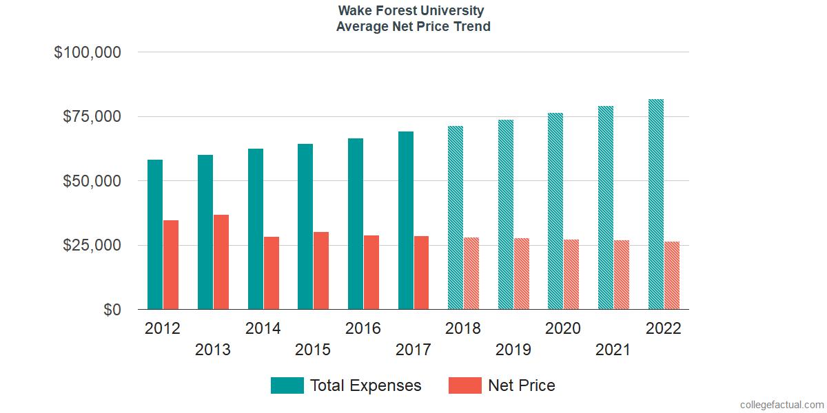 Average Net Price at Wake Forest University