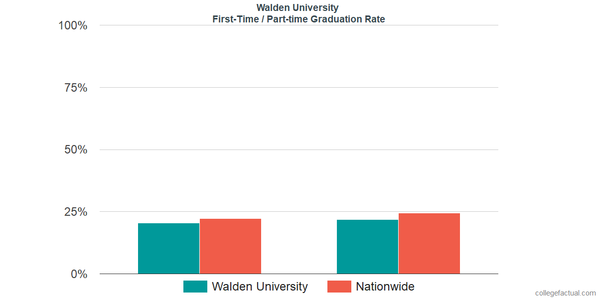 Graduation rates for first-time / part-time students at Walden University