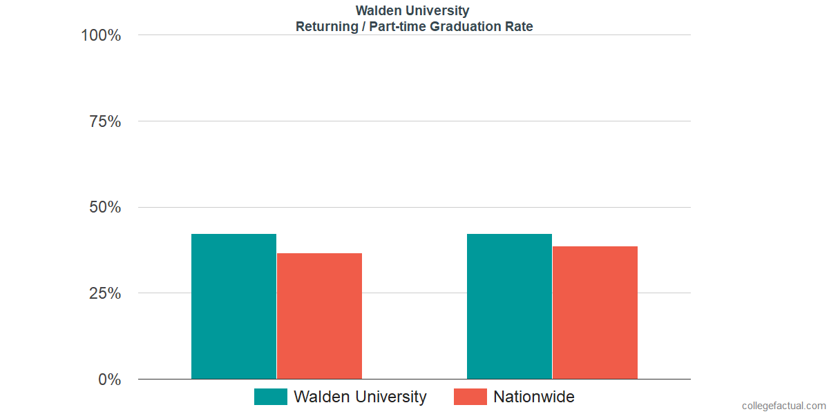 Graduation rates for returning / part-time students at Walden University
