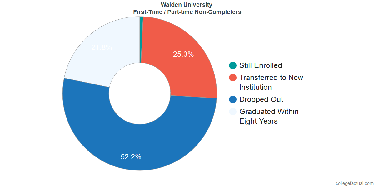Non-completion rates for first-time / part-time students at Walden University