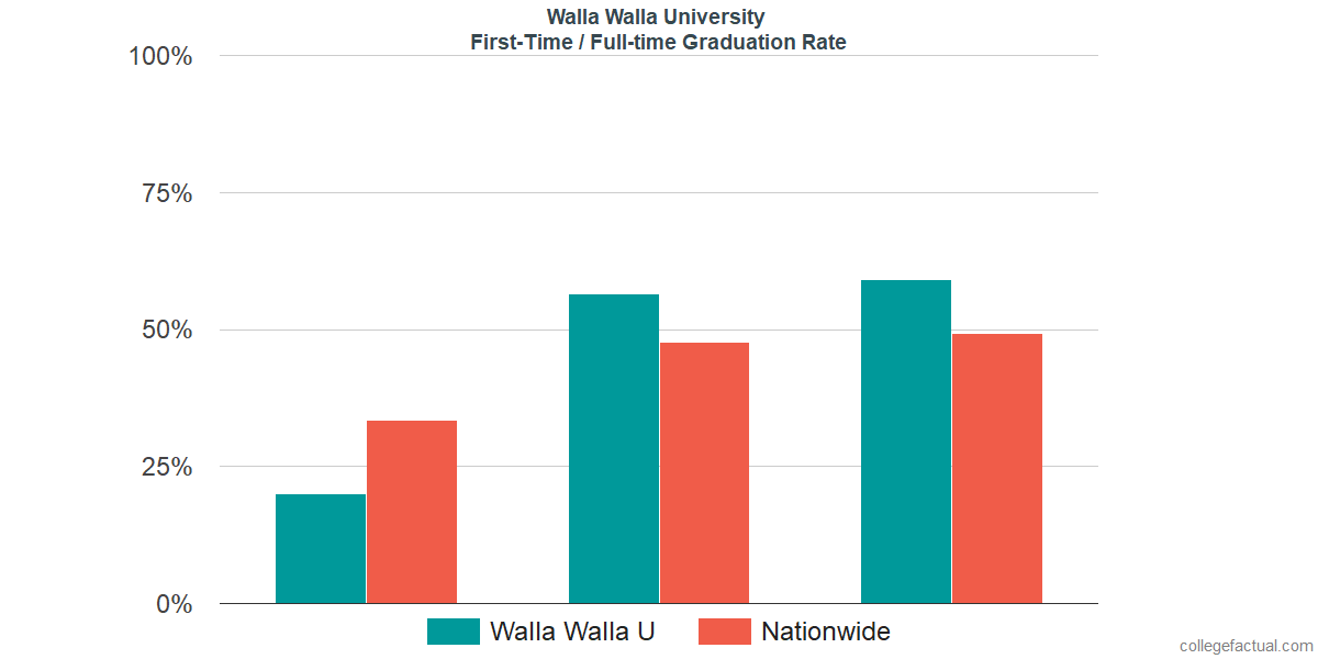 Graduation rates for first-time / full-time students at Walla Walla University