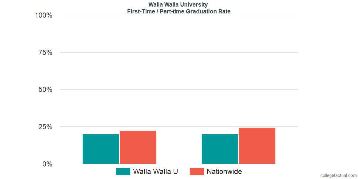 Graduation rates for first-time / part-time students at Walla Walla University