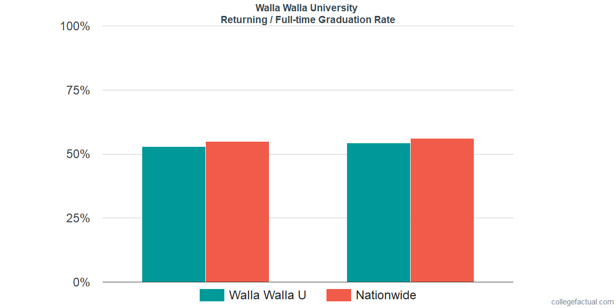 Graduation rates for returning / full-time students at Walla Walla University