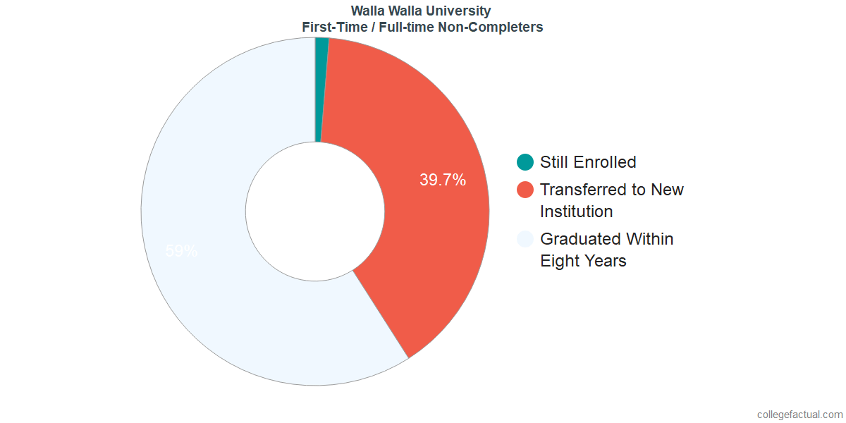 Non-completion rates for first-time / full-time students at Walla Walla University