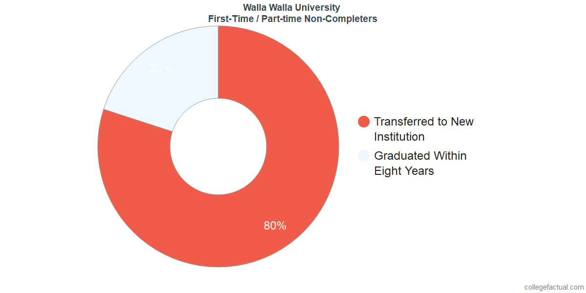 Non-completion rates for first-time / part-time students at Walla Walla University