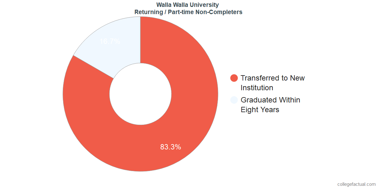 Non-completion rates for returning / part-time students at Walla Walla University