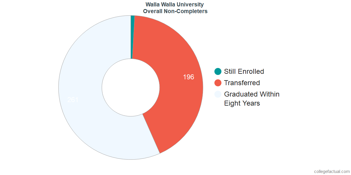 dropouts & other students who failed to graduate from Walla Walla University