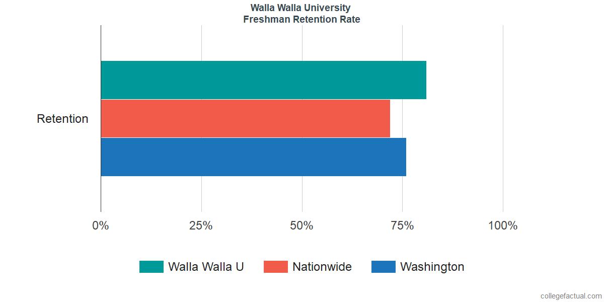 Walla Walla UFreshman Retention Rate