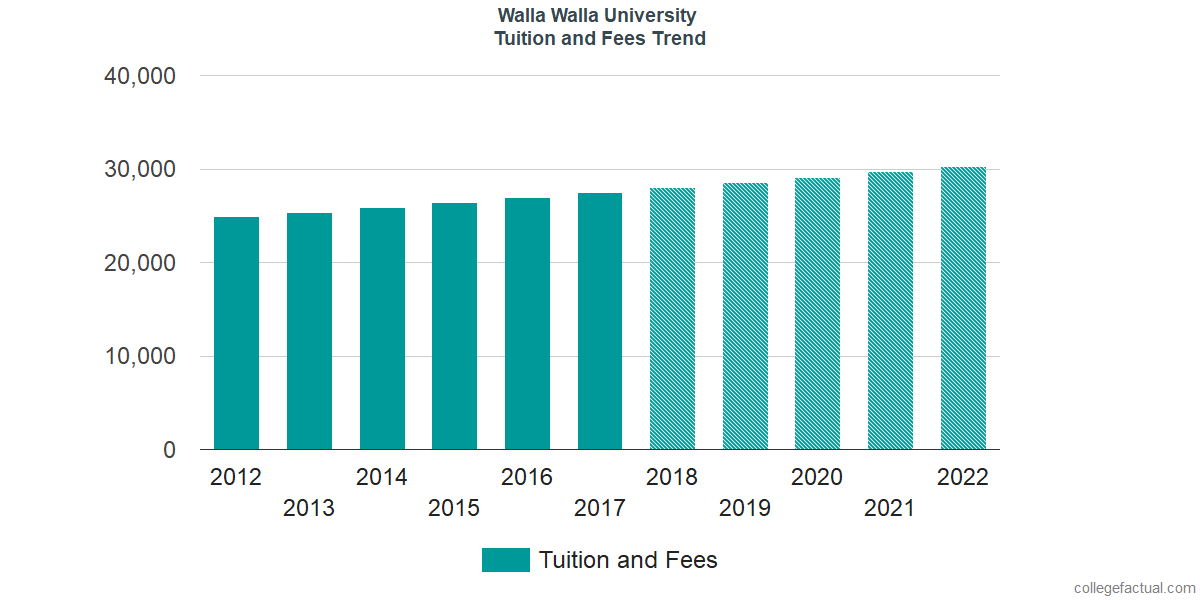 Tuition and Fees Trends at Walla Walla University