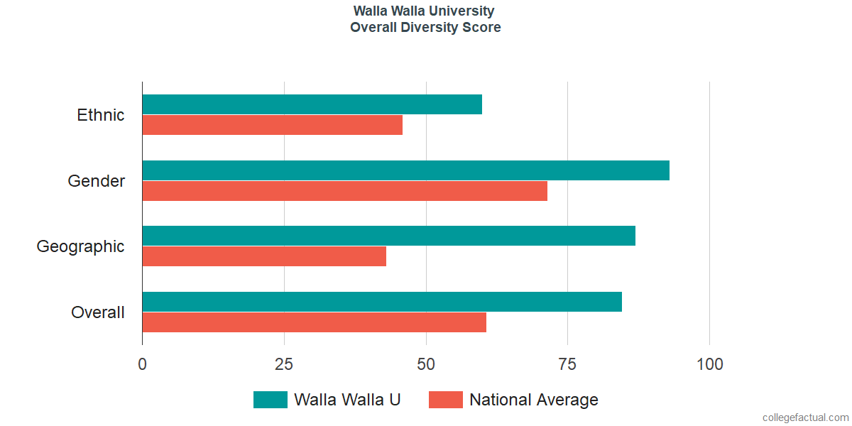 Overall Diversity at Walla Walla University