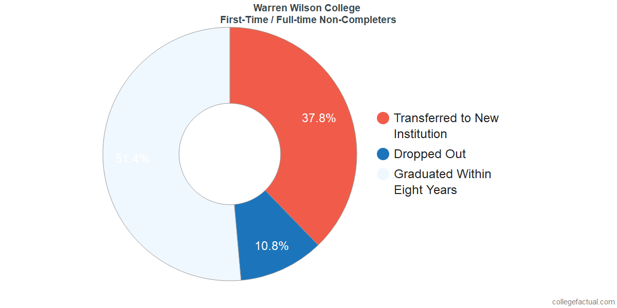 Non-completion rates for first-time / full-time students at Warren Wilson College