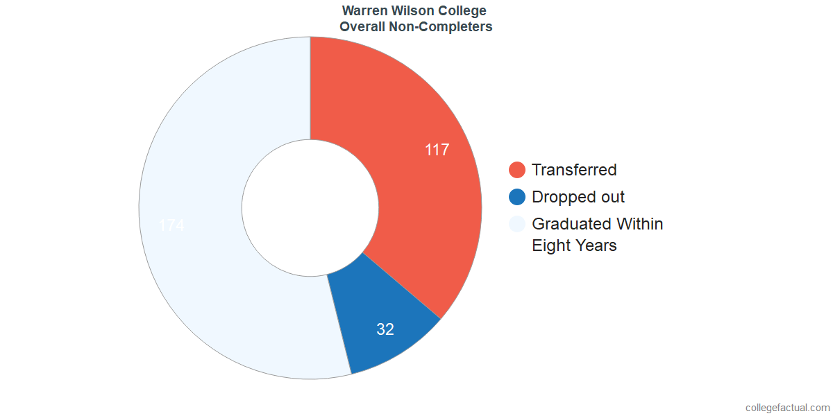 outcomes for students who failed to graduate from Warren Wilson College