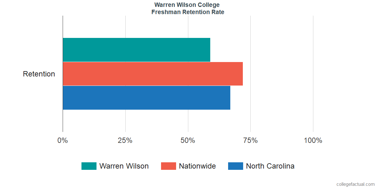 Freshman Retention Rate at Warren Wilson College