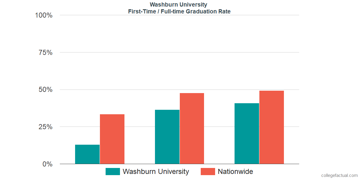 Graduation rates for first-time / full-time students at Washburn University
