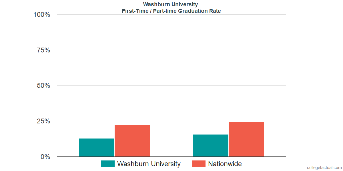 Graduation rates for first-time / part-time students at Washburn University