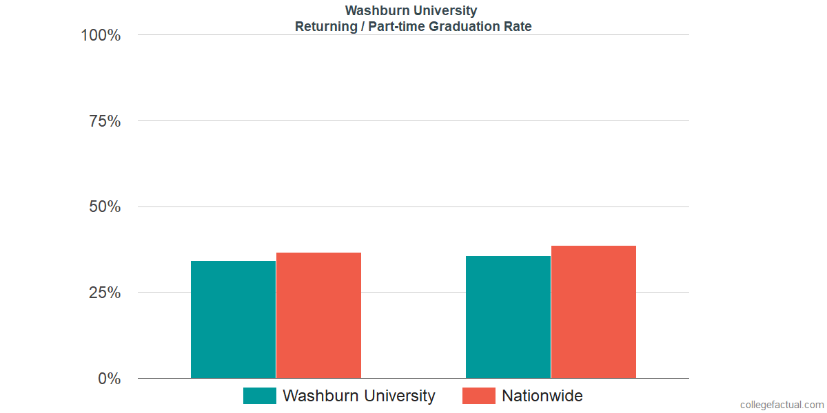 Graduation rates for returning / part-time students at Washburn University