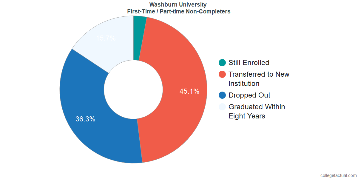 Non-completion rates for first-time / part-time students at Washburn University