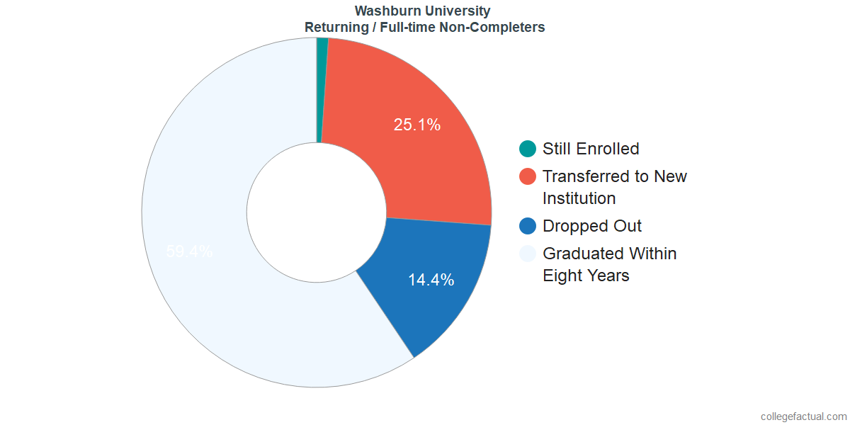 Non-completion rates for returning / full-time students at Washburn University
