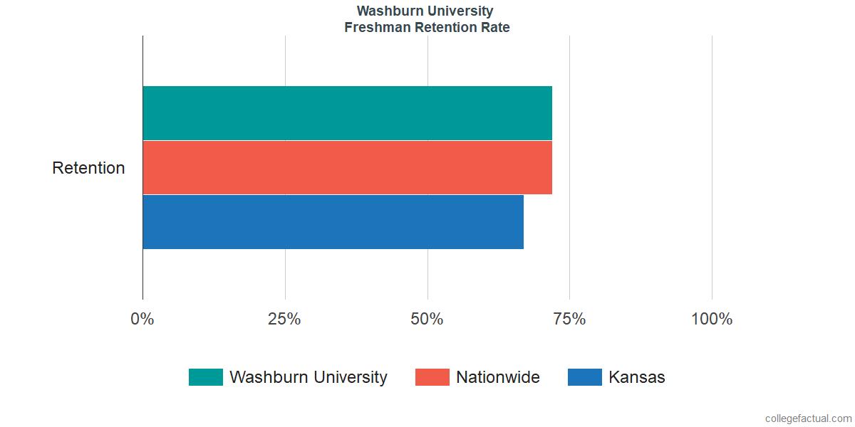 Washburn UniversityFreshman Retention Rate