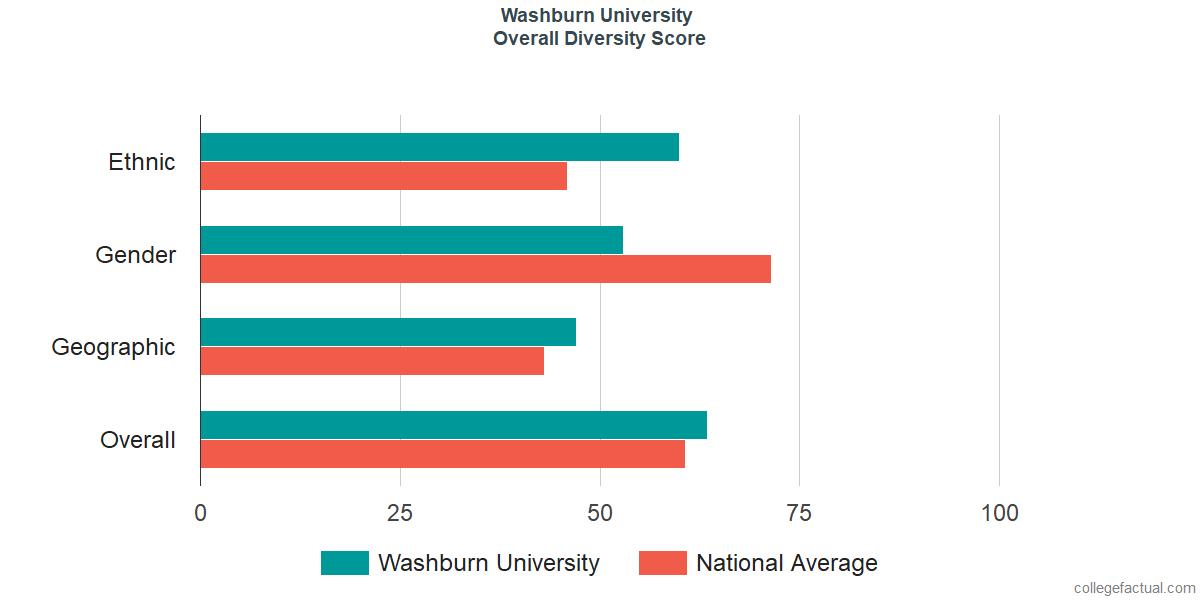 Overall Diversity at Washburn University