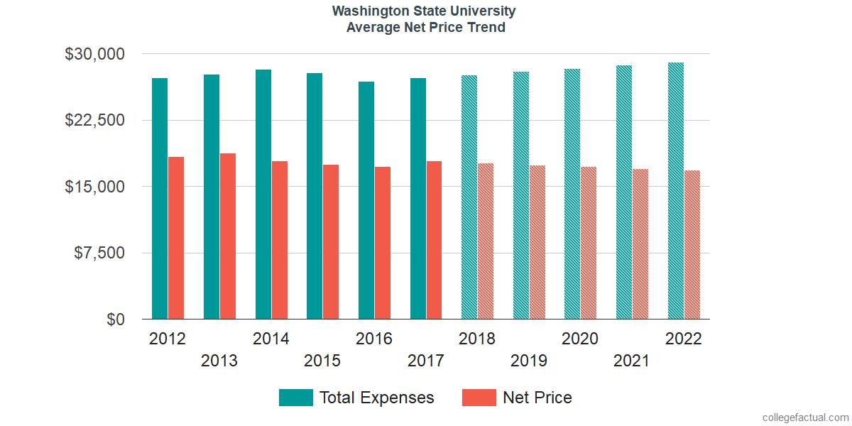 Average Net Price at Washington State University