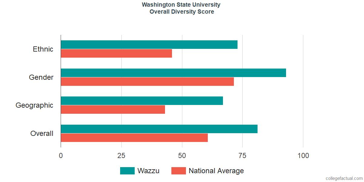 Overall Diversity at Washington State University