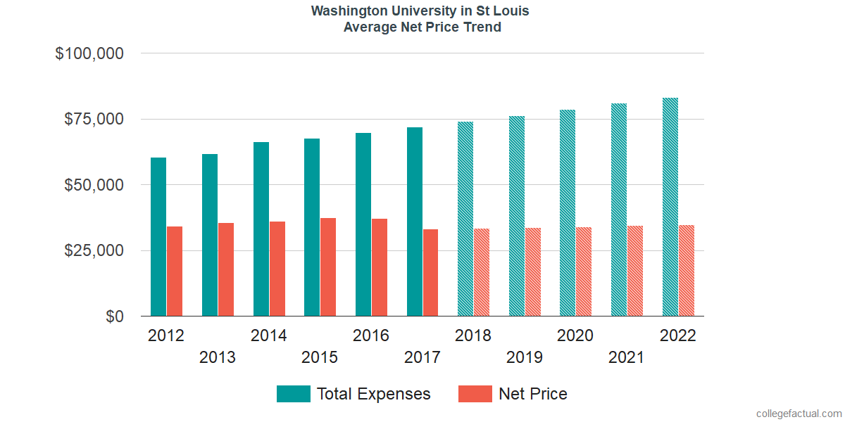 Average Net Price at Washington University in St Louis