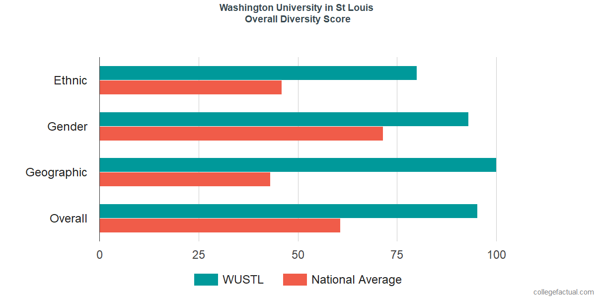 Overall Diversity at Washington University in St Louis