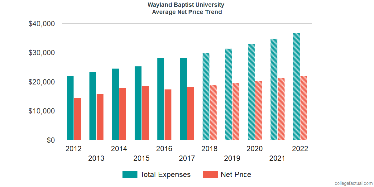 Average Net Price at Wayland Baptist University