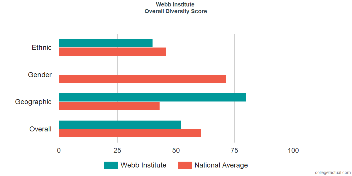 Overall Diversity at Webb Institute