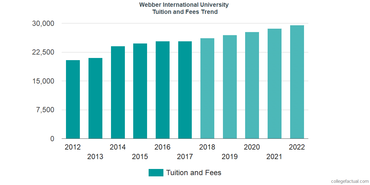 Tuition and Fees Trends at Webber International University