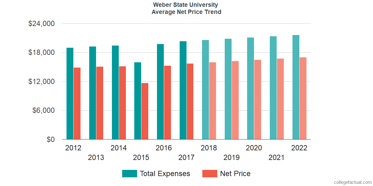 Average Net Price at Weber State University