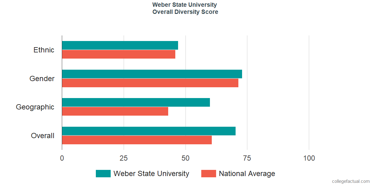 Overall Diversity at Weber State University