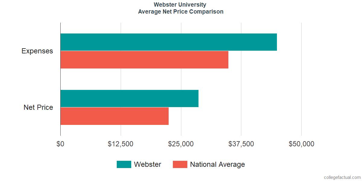 Net Price Comparisons at Webster University