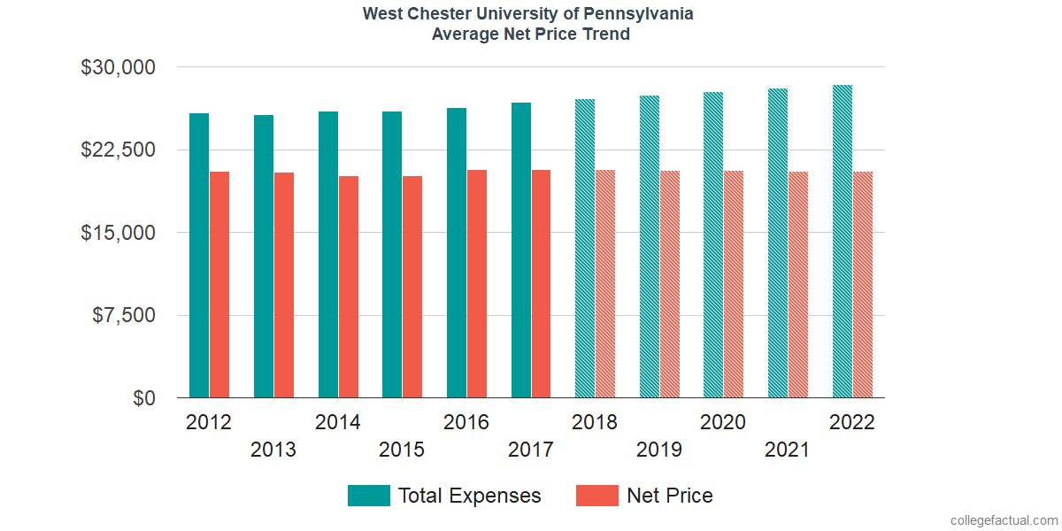 Average Net Price at West Chester University of Pennsylvania