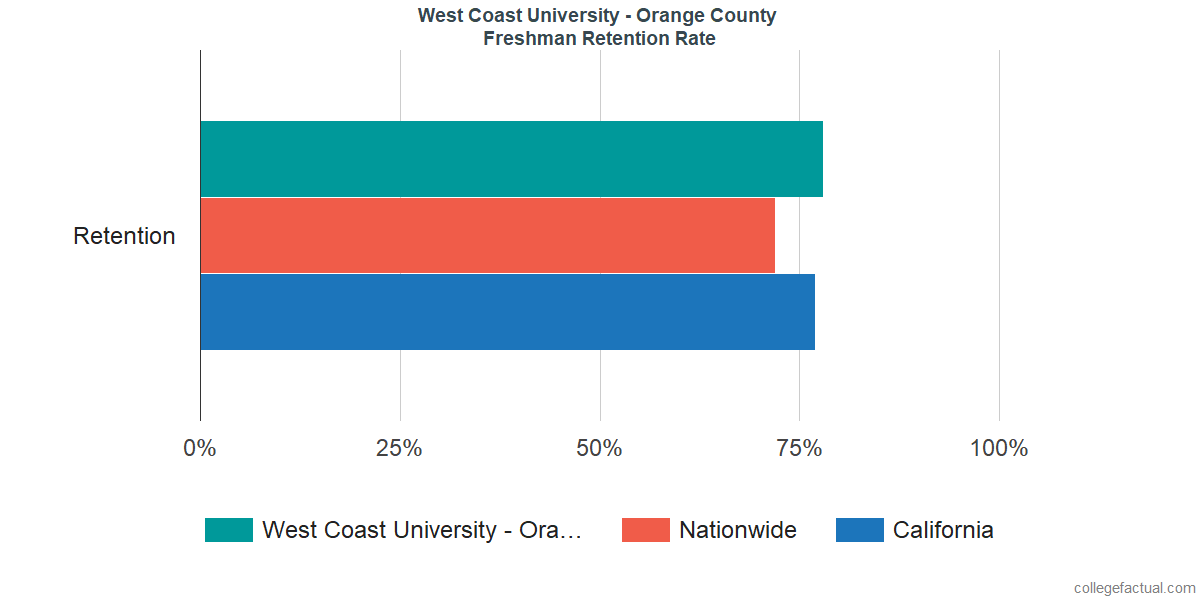 West Coast University - Orange CountyFreshman Retention Rate