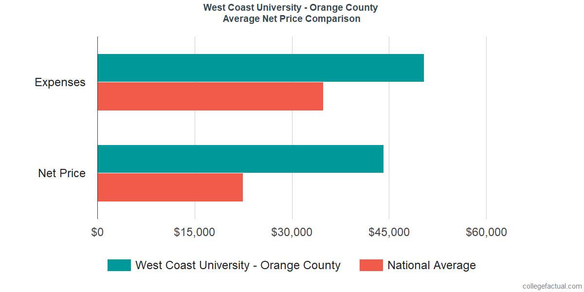Net Price Comparisons at West Coast University - Orange County
