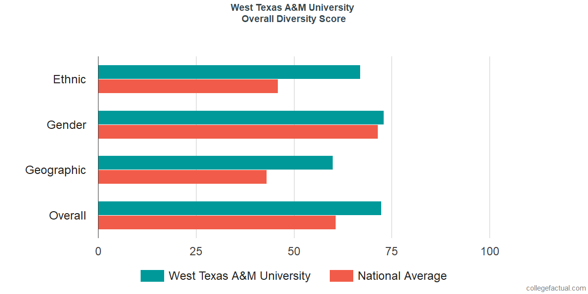 Overall Diversity at West Texas A&M University