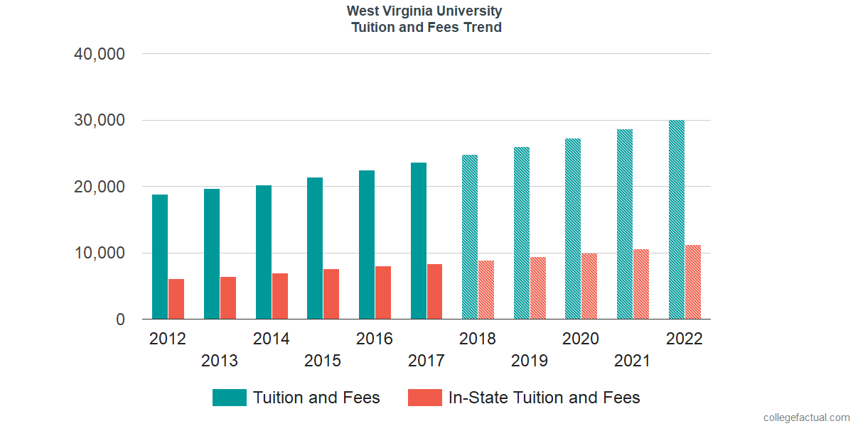 Tuition and Fees Trends at West Virginia University