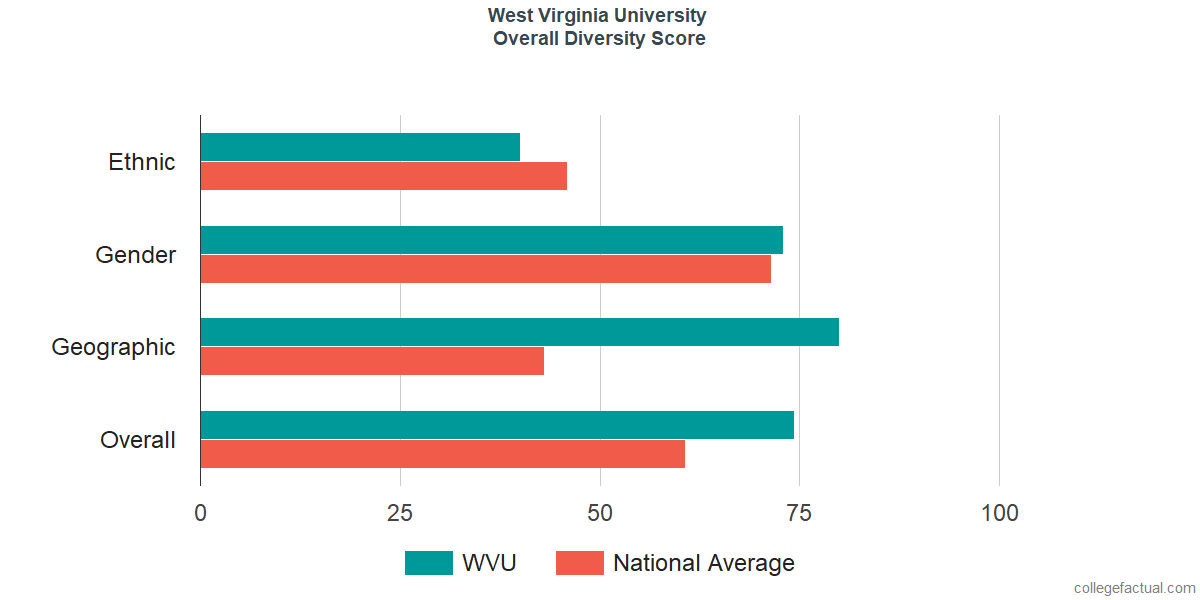 Overall Diversity at West Virginia University