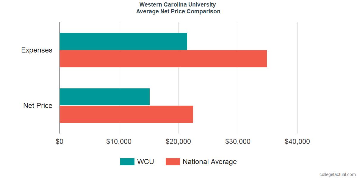 Net Price Comparisons at Western Carolina University