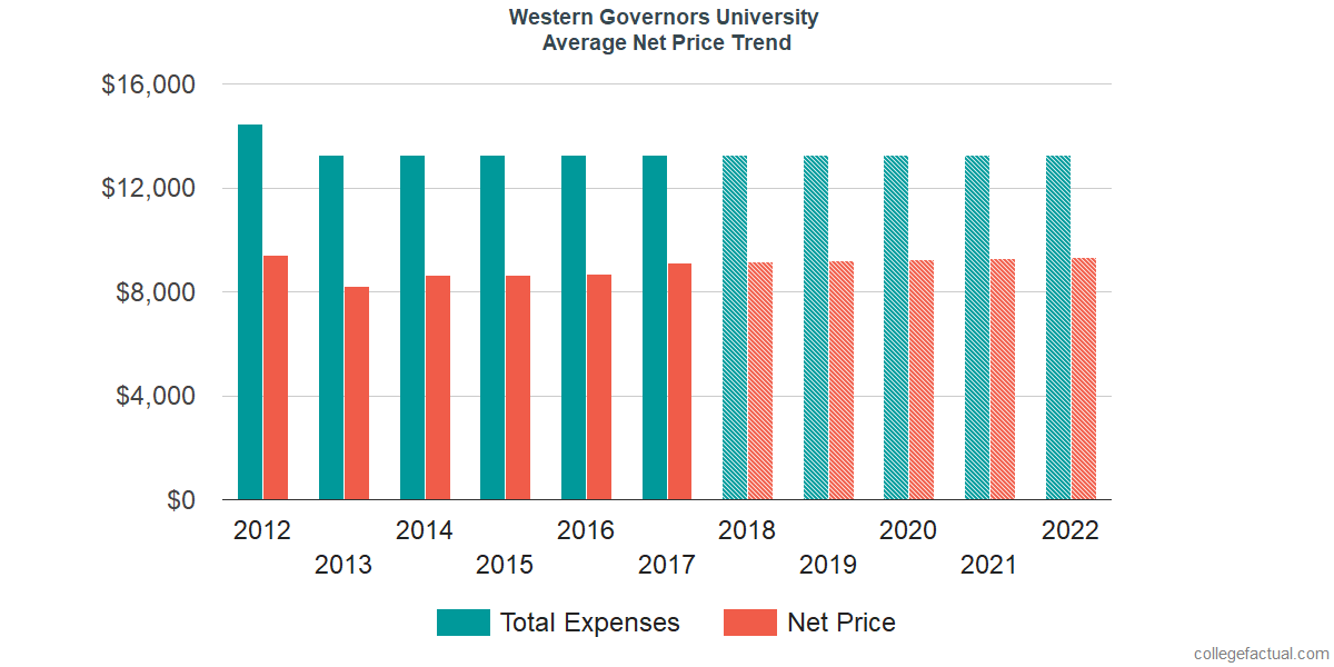Average Net Price at Western Governors University