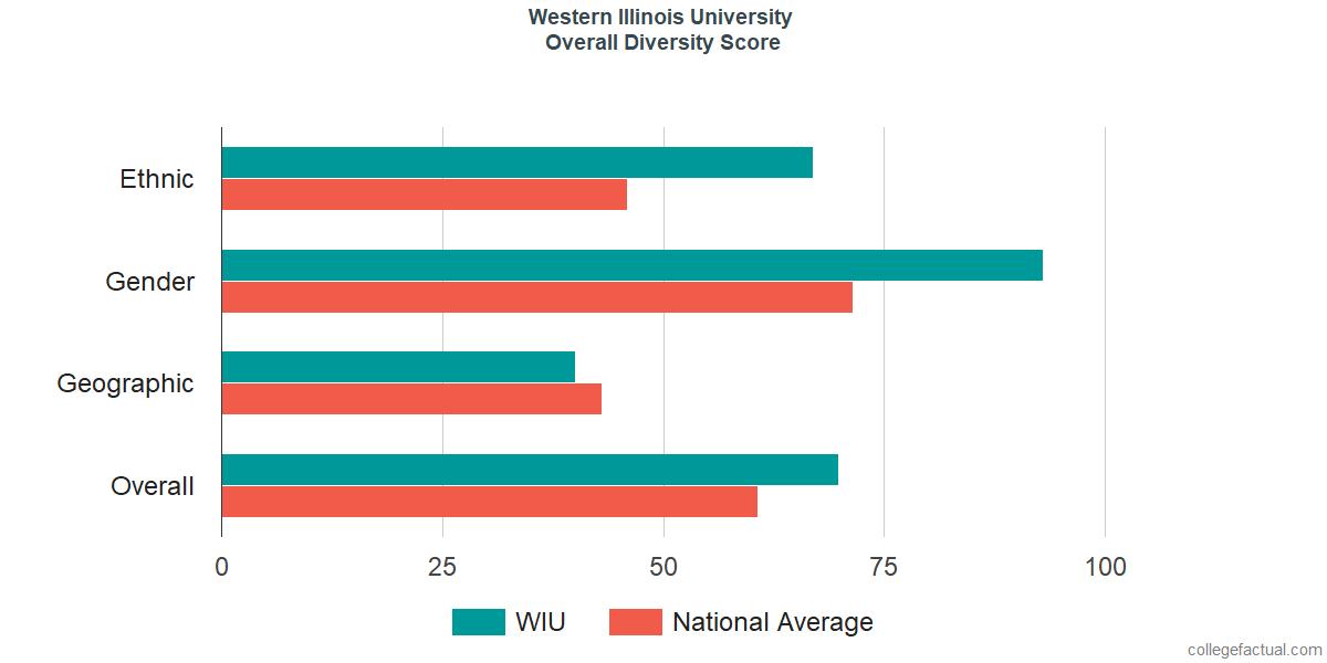 Overall Diversity at Western Illinois University