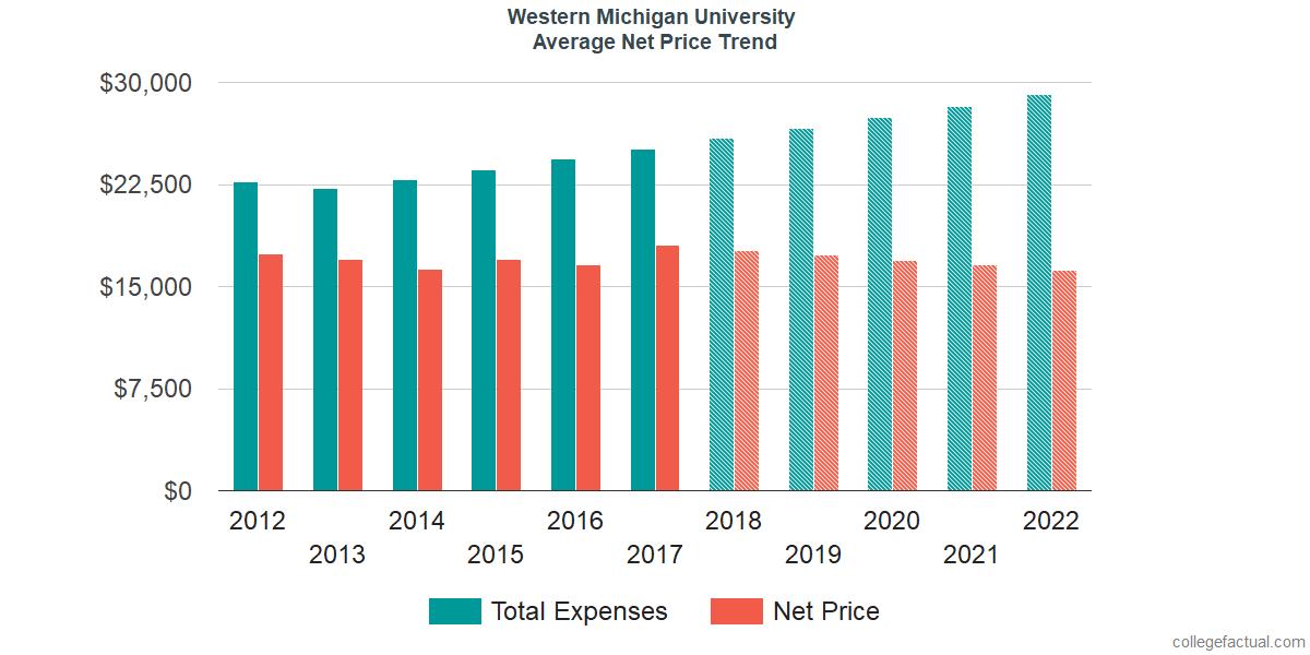 Average Net Price at Western Michigan University