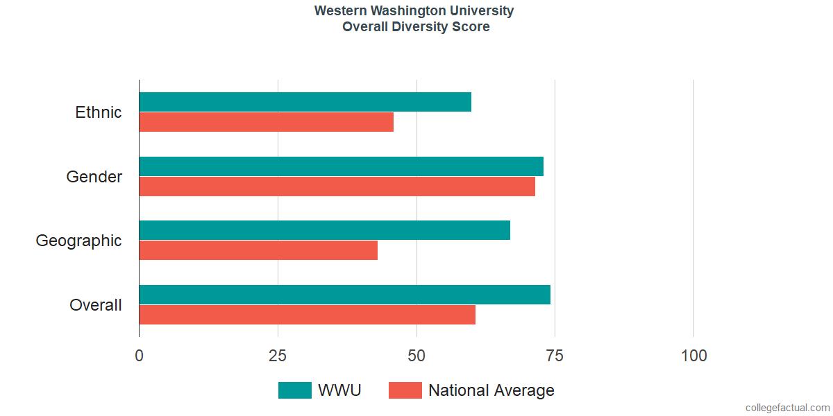 Overall Diversity at Western Washington University