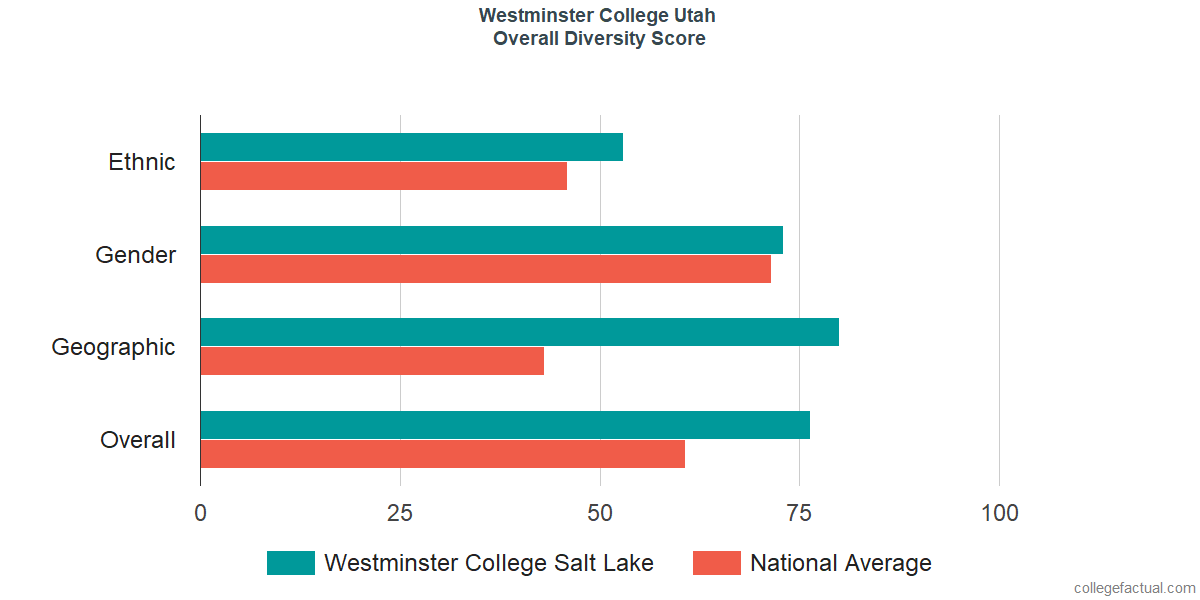 Overall Diversity at Westminster College Utah