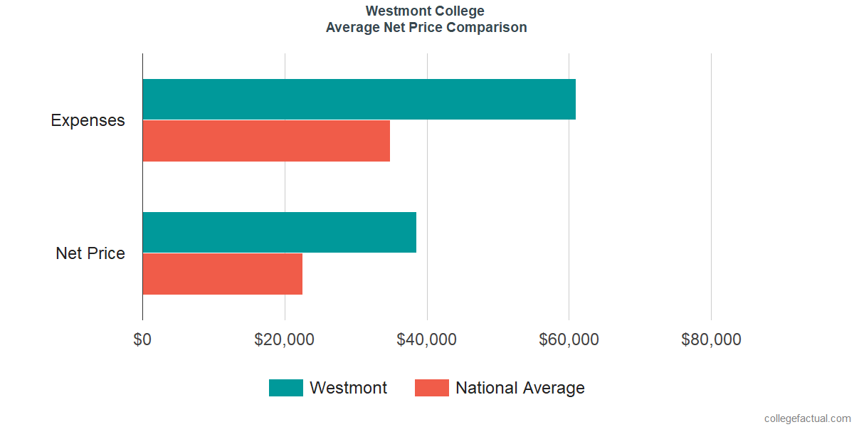 Net Price Comparisons at Westmont College